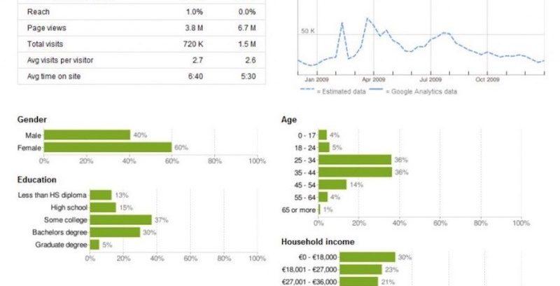 Medir tráfico web de tu competencia