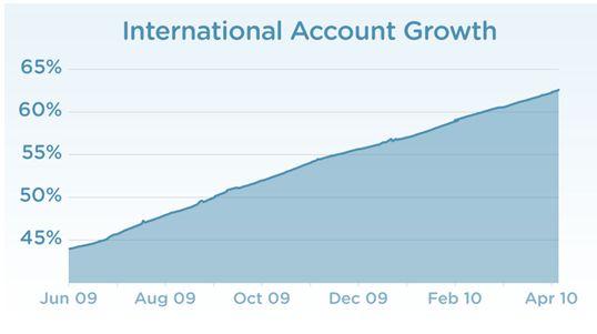 crecimiento-internacional-twitter