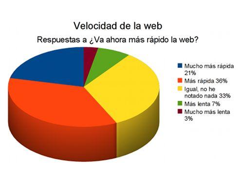 test-velocidad-carga-web