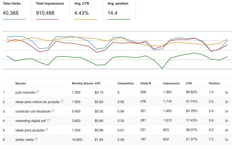 """Qué es el""""Not Provided"""" que Aparece en Google Analytics y Cómo verlo - Juan Merodio"""