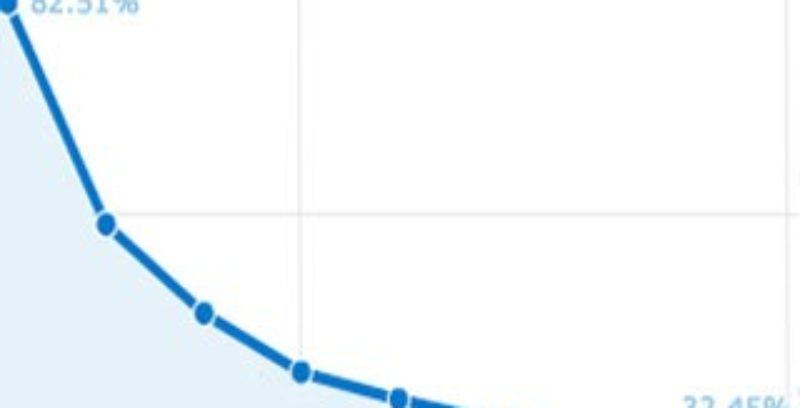 Corrige en Google Analytics el Porcentaje de Rebote de tu Web