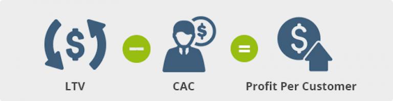 Calcula el Coste de Adquisición del Cliente y el Lifetime Value - Juan Merodio