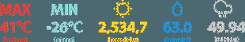 Integra los datos meteorológicos para mejorar las conversiones - Juan Merodio