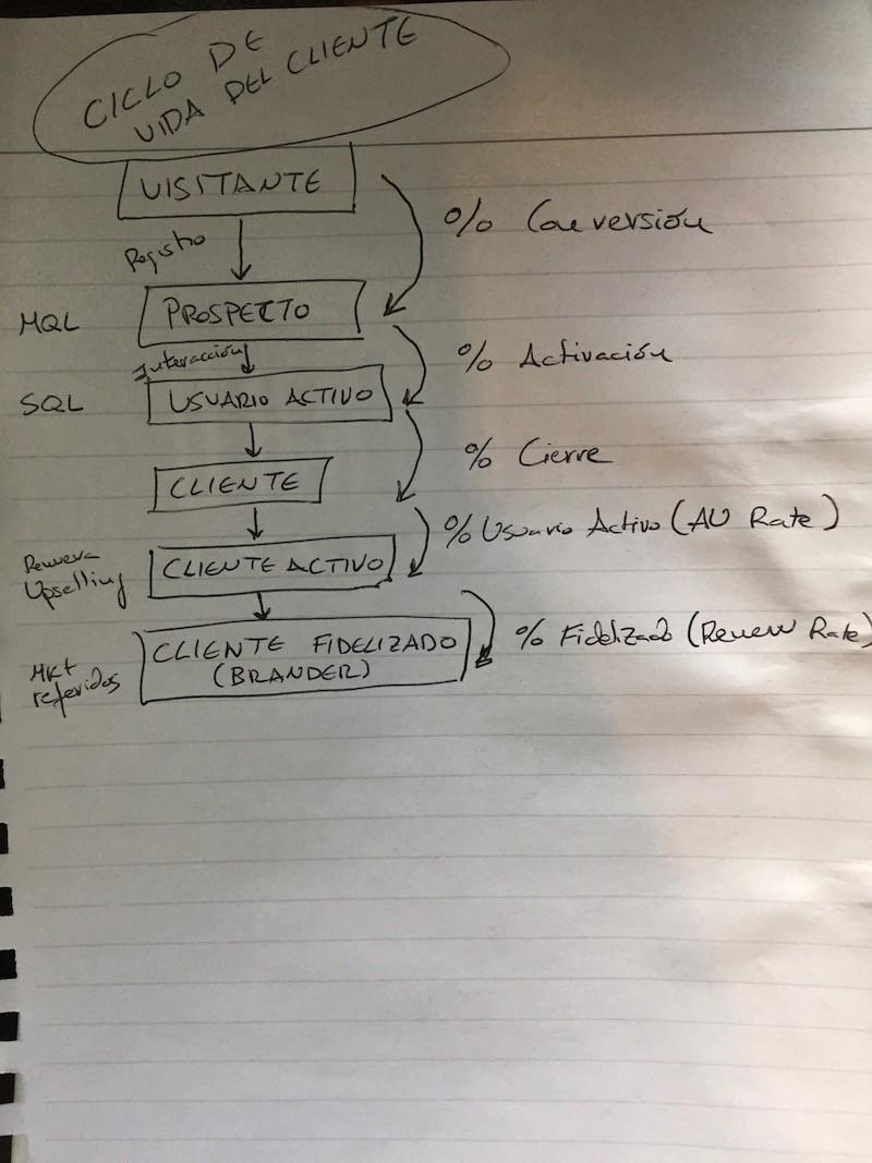 Lead&Customer Nurturing: trabajar para generar valor en la empresa - Juan Merodio