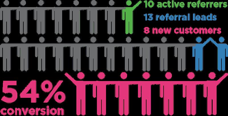 Método AARRR!: las métricas de marketing que cambiarán tus resultados