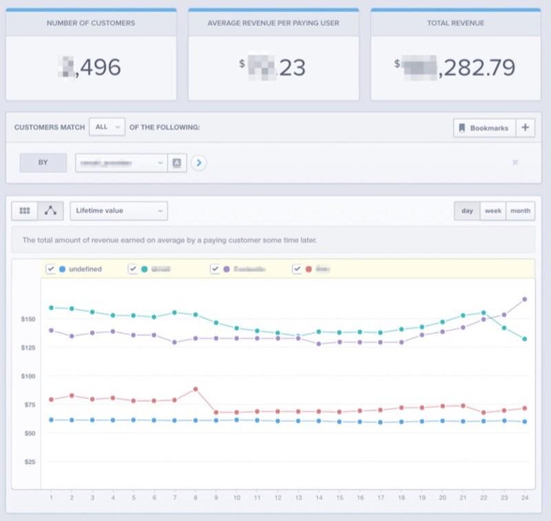 Método AARRR!: las métricas de marketing que cambiarán tus resultados - Juan Merodio
