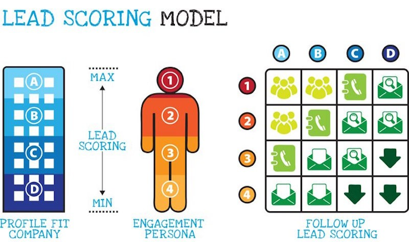 Lead Scoring: Cómo incrementar la productividad de marketing y ventas - Juan Merodio