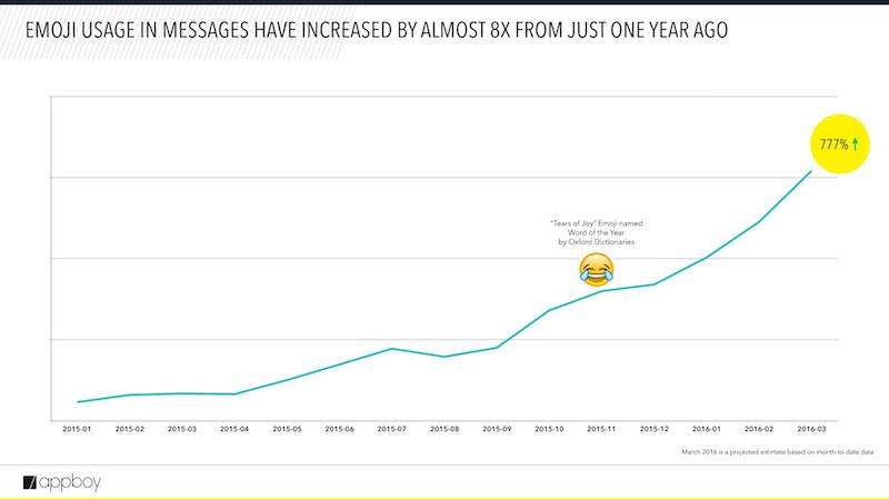Cómo usar los emojis para potenciar los resultados de marketing - Juan Merodio