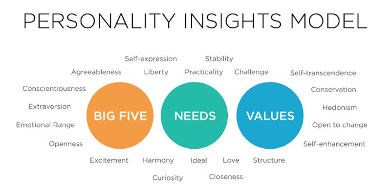 Cómo analizar la personalidad de los usuarios para hacer marketing - Juan Merodio