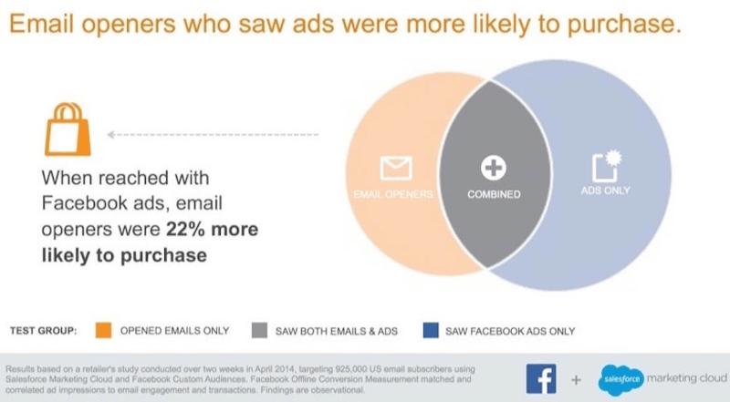 Vender más combinando email marketing y Facebook Ads - Juan Merodio
