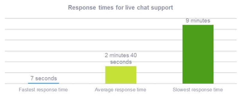 Cómo Usar una Herramienta de Live Chat en tu Web - Juan Merodio