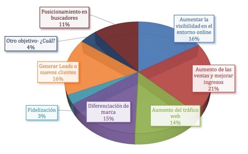 Informe Marketing de Contenidos en Empresas en España - Juan Merodio