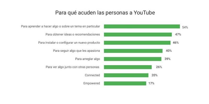 Los Videos de YouTube como Estrategia de Negocio - Juan Merodio