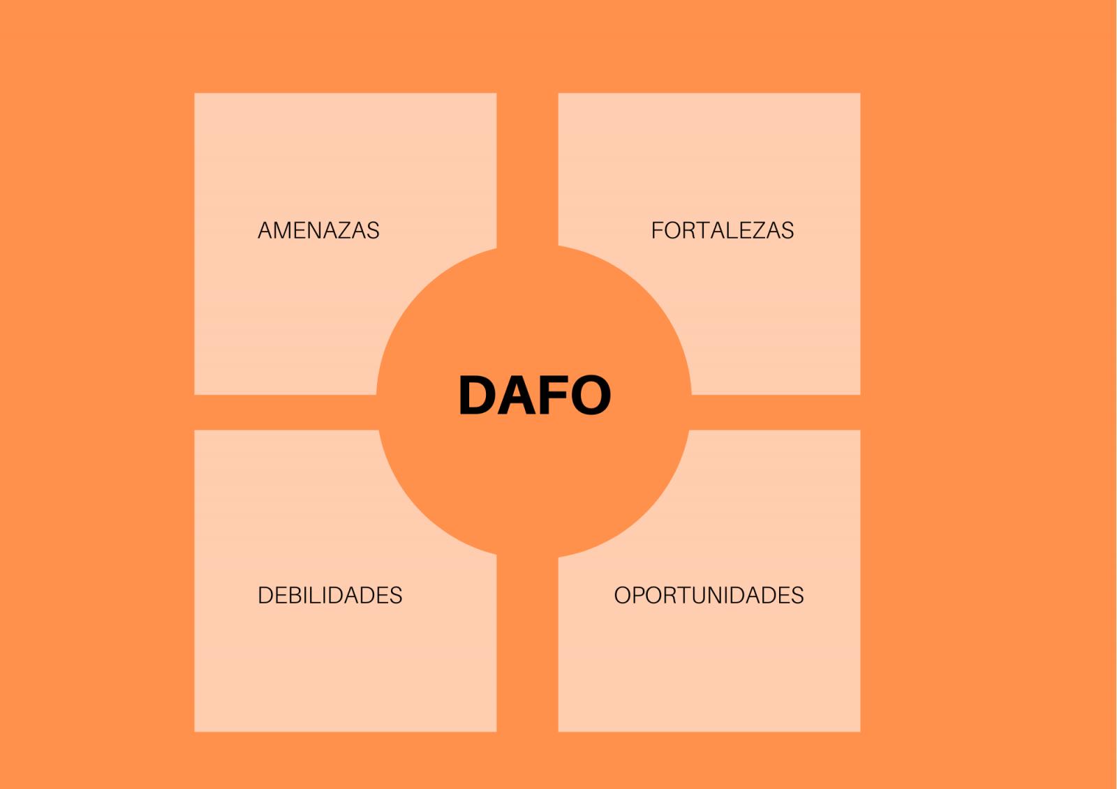 Importancia del análisis DAFO para poder crecer - Juan Merodio