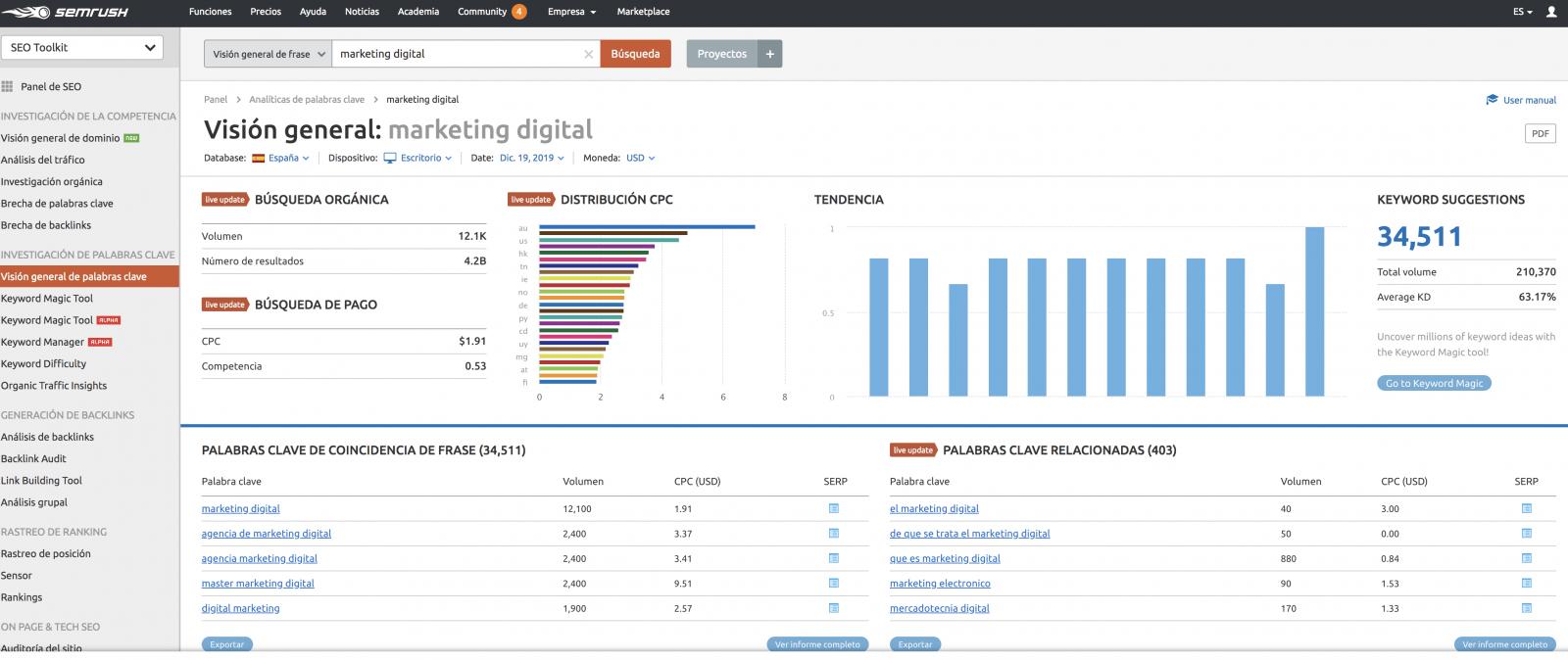 Cómo optimizar tu posicionamiento web gracias a SEMrush - Juan Merodio