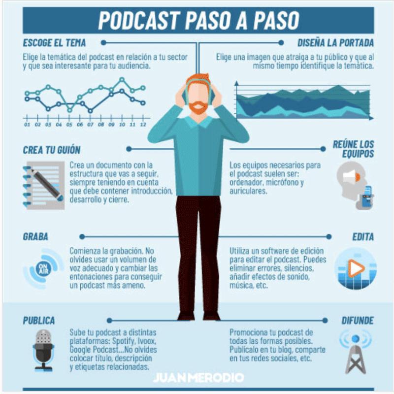 cómo crear un podcast infografía