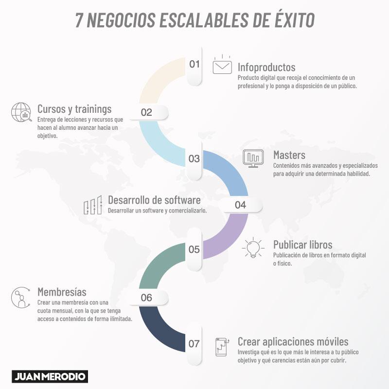 ejemplos negocios escalables