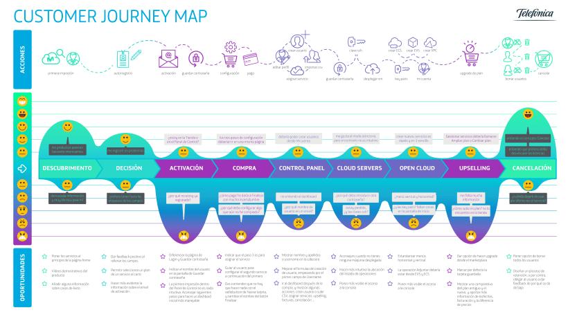mapa experiencia de usuario telecomunicaciones