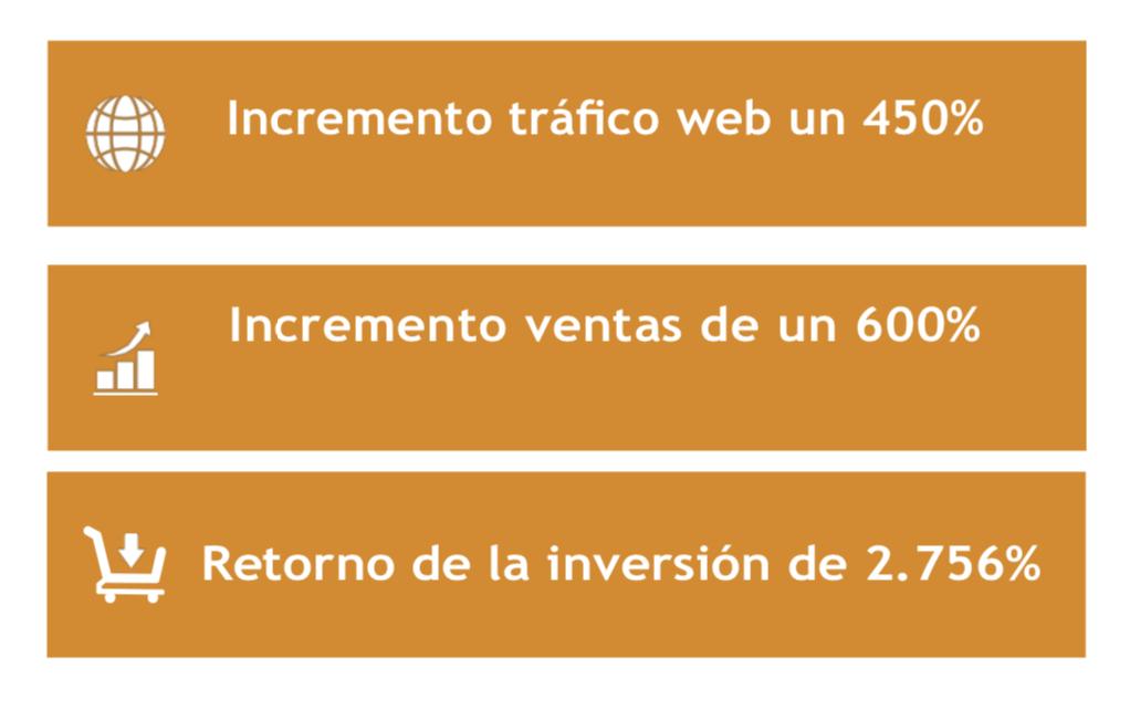 Empresa del sector construcción y reformas vende un 600% más en 24 meses