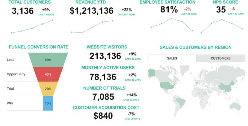 7 métricas principales en Marketing Digital