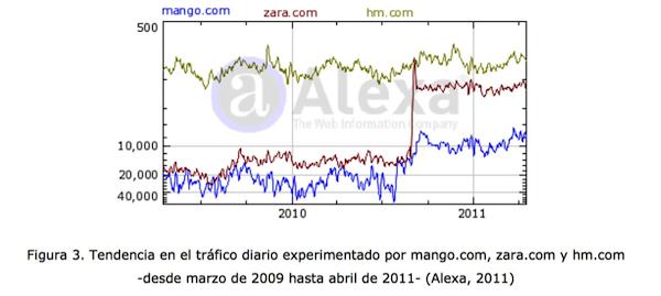 La ventaja de combinar marketing online y offline: Caso Zara Online - Juan Merodio
