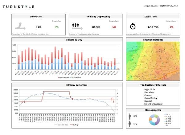 Turnstyle Solutions, detecta hábitos de compra de clientes móviles - Juan Merodio