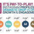 Instagram empieza a perder alcance orgánico en sus publicaciones - Juan Merodio