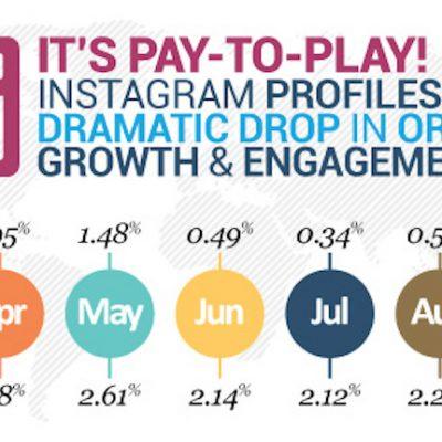 Instagram empieza a perder alcance orgánico en sus publicaciones