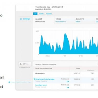 Conversion Tracking de Twitter: disponible para los Twitter Ads