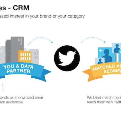Usa los anuncios de Twitter con la segmentación de emails de clientes