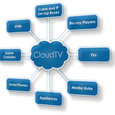 Qué es Cloud tv