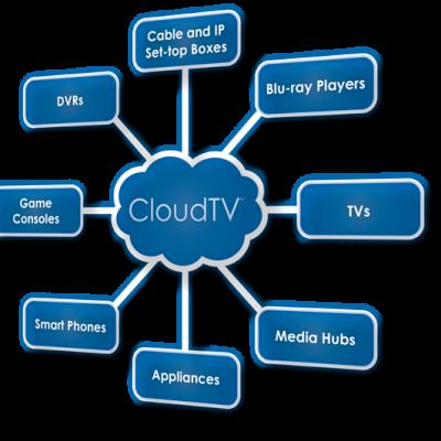 Qué es el Cloud Televisión y como afectará en la Social Televisión