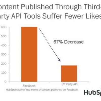 Un Estudio de HubSpot Confirma que Publicar Contenido en Facebook desde Aplicaciones Externas Penaliza la Interacción con los Usuarios