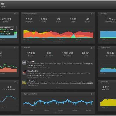 Cyfe: consulta en un clic las estadísticas de tu web, blog y RRSS