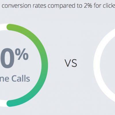 Llevando el eCommerce al click to call