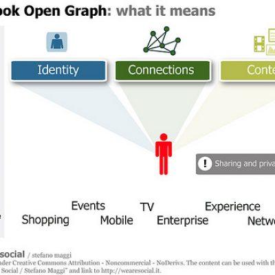 Cómo Mejorar el Posicionamiento SEO con el Protocolo Open Graph