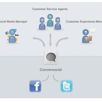 Conversocial: herramienta que te ayudará a gestionar el Social Media