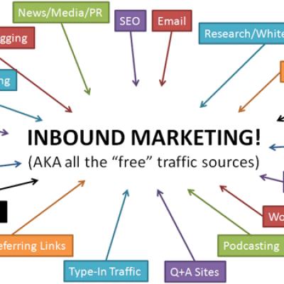 Qué es el Inbound Marketing y Cómo Puedes Definir una Estrategia y Usarlo en tu Negocio