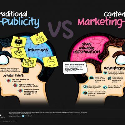 Marketing de Contenidos: crea contenido alrededor de tu marca y vende