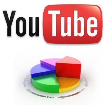 Utiliza el RSS para Monitorizar a tu Competencia en YouTube