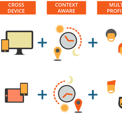 Cómo calcular el ROI de la personalización de contenidos en la web
