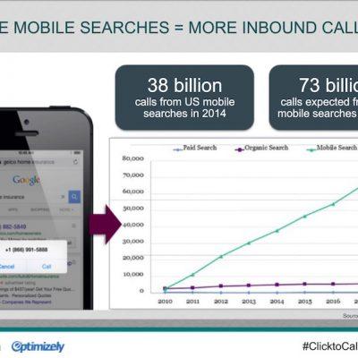 Cómo generar más ventas con una estrategia de anuncios en buscadores