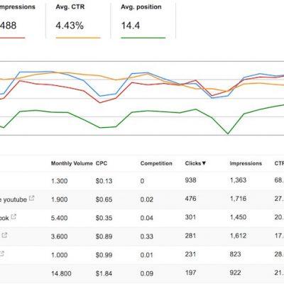 """Qué es el""""Not Provided"""" que Aparece en Google Analytics y Cómo verlo"""