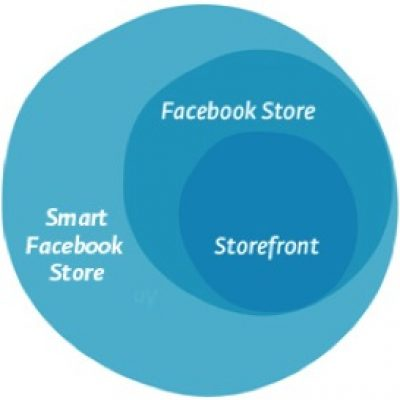 El Facebook Commerce Avanza hacia las Smart Facebook Store
