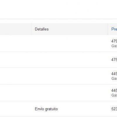 Google Shopping Ads, la Herramienta de Ecommerce de Google