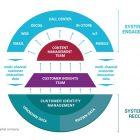 System of Record, la base para generar un marketing y servicio al cliente integrado - Juan Merodio