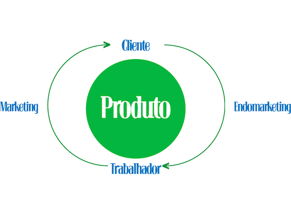 Endomarketing Digital: estrategia a seguir para el éxito empresarial - Juan Merodio