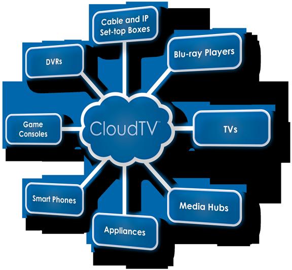 Qué es Cloud tv - Juan Merodio