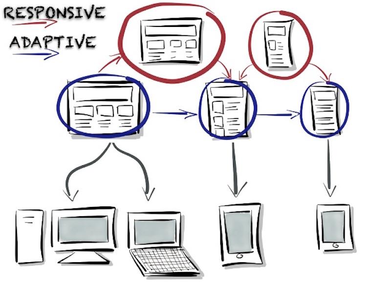 contenido-adaptativo