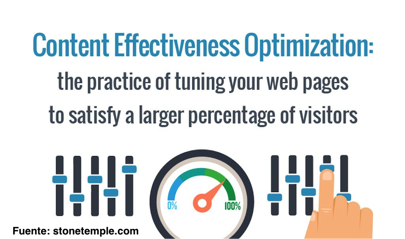 content-effectiveness-optimization